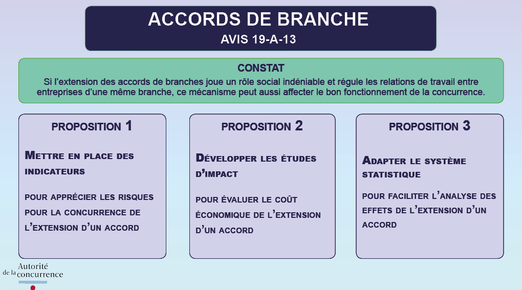 accords_branche